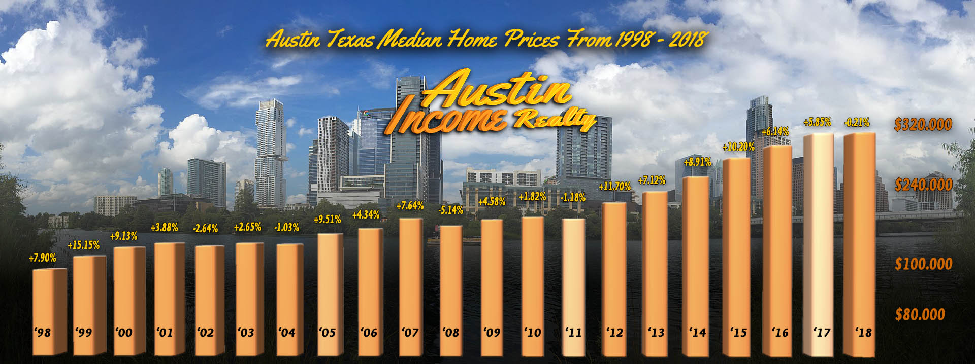 Latest News – Austin Income Realty